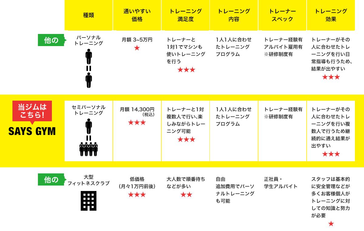 トレーニングの比較表